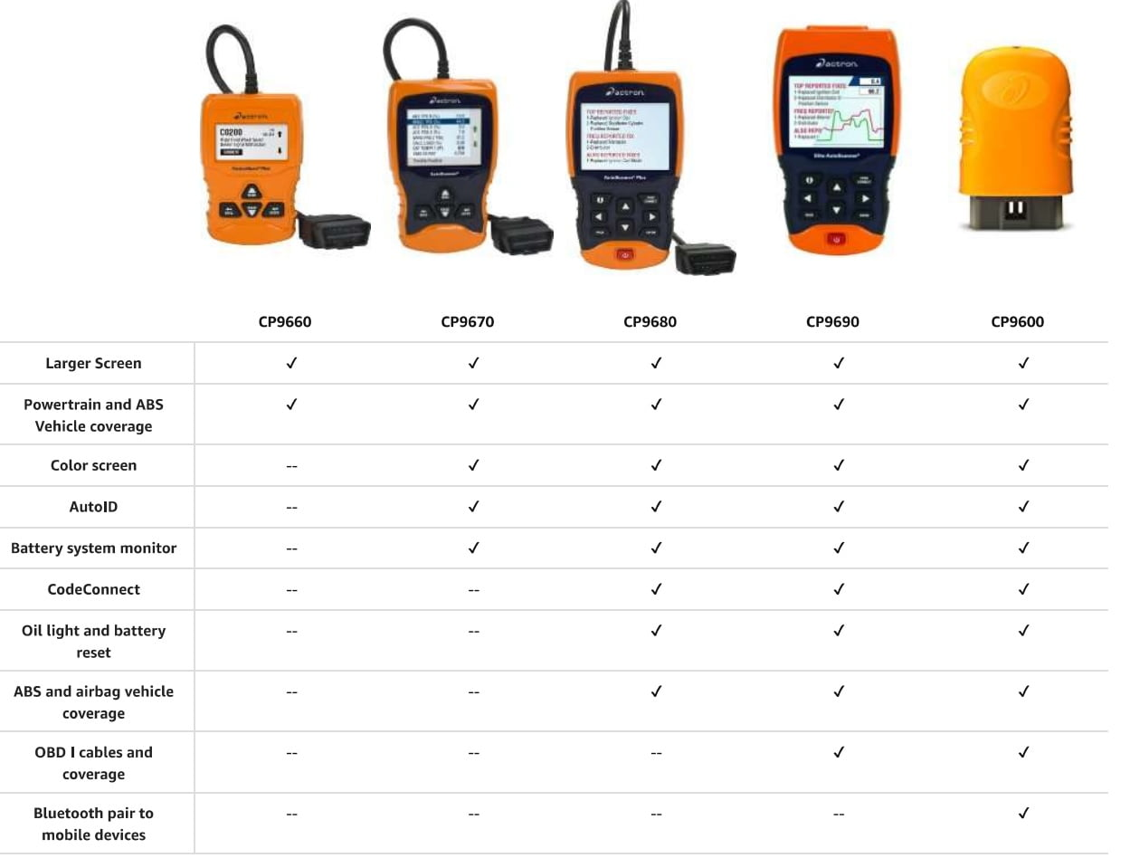 actron obd ii autoscanner cp9175 manual