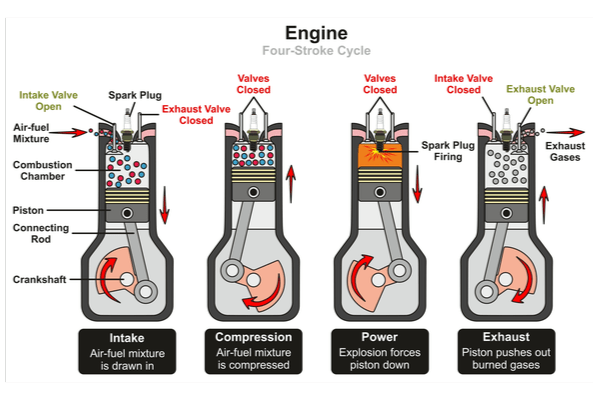 """Car engines are what's called """"4-strokes"""" engines"""