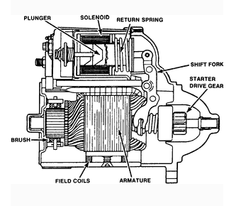 A starter functions by turning an engine until it has enough power to operate.