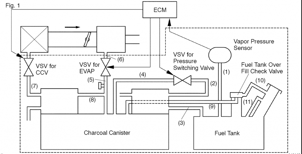 the evaporative emissions control (EVAP) system of your vehicle is connected by the P1457 code