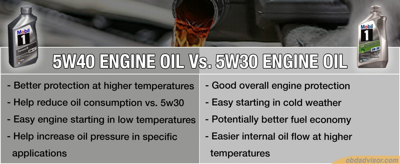 Some features of 5w40 vs. 5w30 Engine Oil