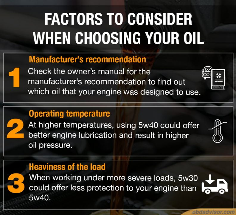 To know 5w30 Vs. 5w40, which oil is better, there are some factors to consider when choosing between them