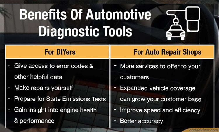 Having a professional automotive OBD2 diagnostic scan tool is beneficial for both DIYers and Auto Repair Shops in many ways