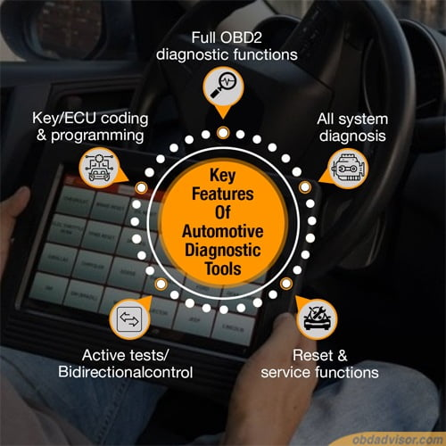 These are five key features that are included in professional automotive diagnostic scanners